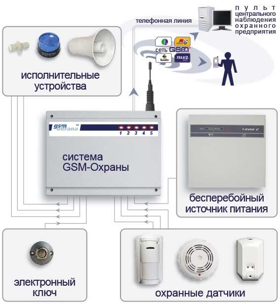 Системы охраны и сигнализации своими руками 77